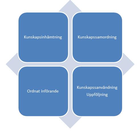 Bild på kunskapsstyrningens olika delar; kunskapsinhämtning, kunskapssamordning, ordnat införande och kunskapsanvändning/uppföljning